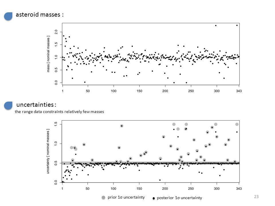 asteroid masses : uncertainties : prior 1σ uncertainty posterior 1σ uncertainty the range data constraints relatively few masses 23