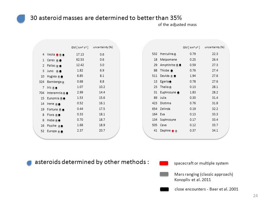 30 asteroid masses are determined to better than 35% 532Herculina0.7922.3 18Melpomene0.2526.4 29Amphitrite0.5927.3 88Thisbe0.7627.4 511Davida1.9427.6 13Egeria0.7827.6 23Thalia0.1328.1 31Euphrosyne1.8328.2 89Julia0.3031.4 423Diotima0.7631.8 654Zelinda0.1932.2 164Eva0.1333.3 134Sophrosyne0.1733.4 505Cava0.1233.7 41Daphne0.3734.1 4Vesta17.130.6 1Ceres 62.530.6 2Pallas 12.423.0 3Juno 1.826.9 10Hygiea 6.858.1 324Bamberga 0.688.8 7Iris 1.0710.2 704Interamnia 2.9914.4 15Eunomia 1.5315.6 14Irene 0.5216.1 19Fortuna 0.4417.5 8Flora 0.3318.1 6Hebe 0.7018.7 16Psyche 1.6818.9 52Europa 2.3720.7 uncertainty (%) GM [ km 3 s -2 ] uncertainty (%) GM [ km 3 s -2 ] of the adjusted mass asteroids determined by other methods : spacecraft or multiple system Mars ranging (classic approach) Konopliv et al.