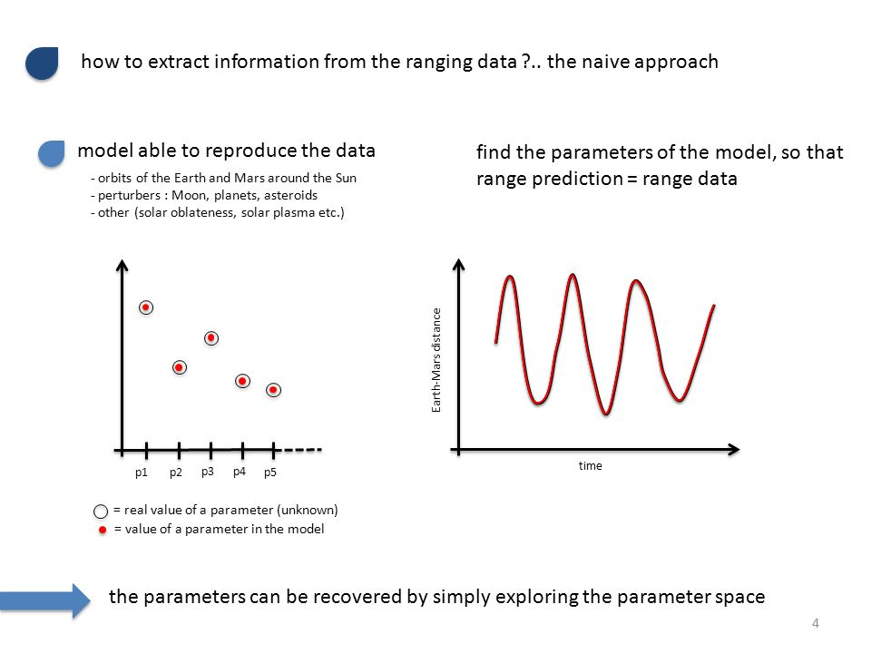 how to extract information from the ranging data ..