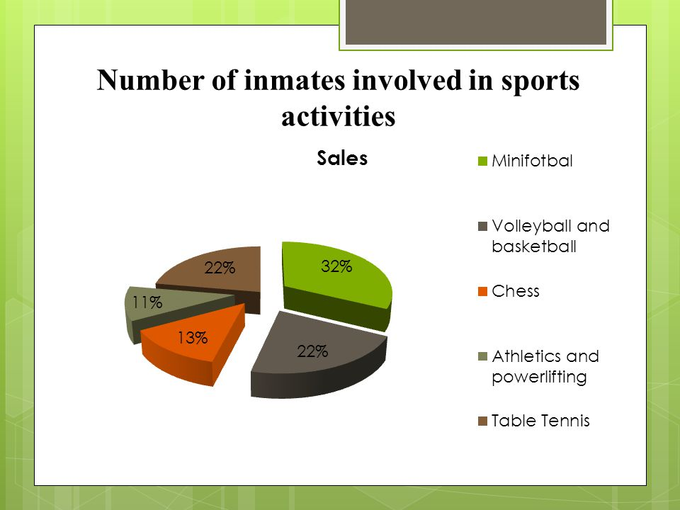 Number of inmates involved in sports activities