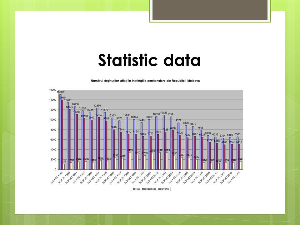 Statistic data