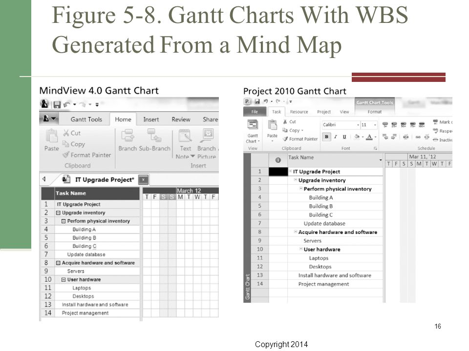 Copyright 2014 Figure 5-8. Gantt Charts With WBS Generated From a Mind Map 16
