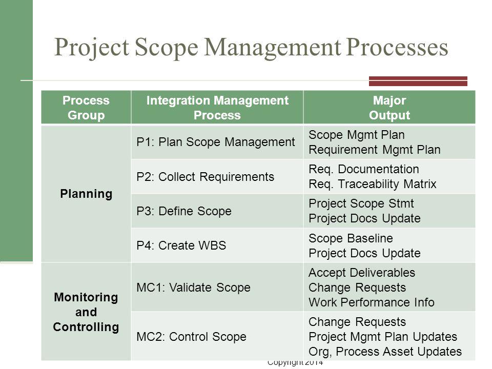 Copyright 2014 Project Scope Management Processes 3 Process Group Integration Management Process Major Output Planning P1: Plan Scope Management Scope