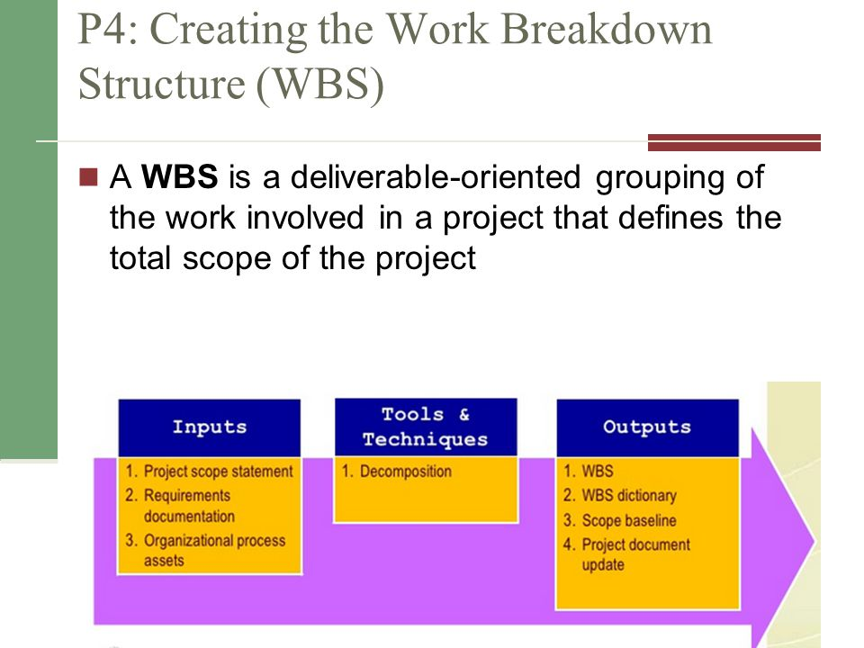 Copyright 2014 P4: Creating the Work Breakdown Structure (WBS) A WBS is a deliverable-oriented grouping of the work involved in a project that defines