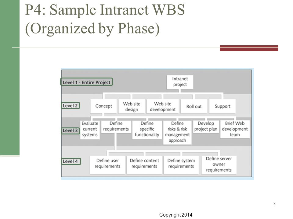Copyright 2014 P4: Sample Intranet WBS (Organized by Phase) 8