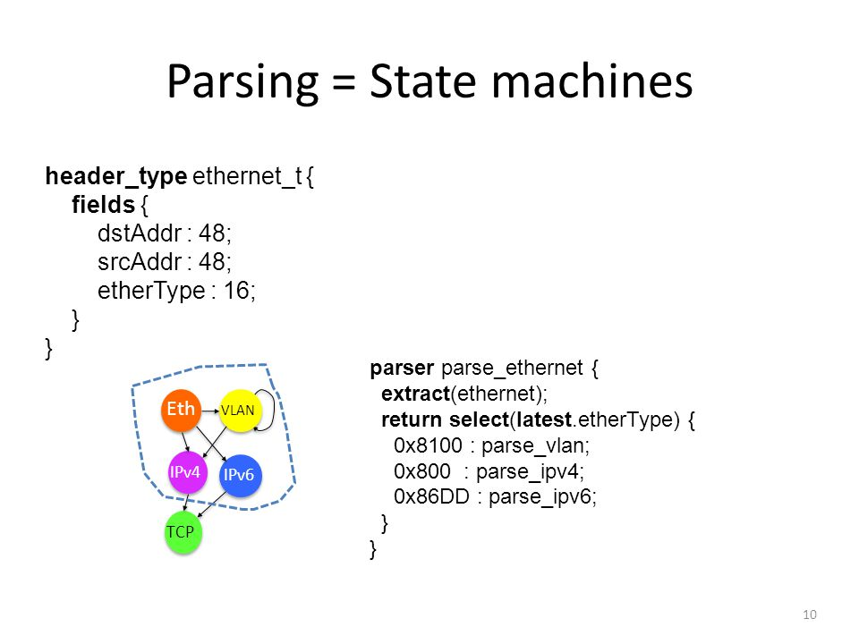 Parsing = State machines header_type ethernet_t { fields { dstAddr : 48; srcAddr : 48; etherType : 16; } parser parse_ethernet { extract(ethernet); re