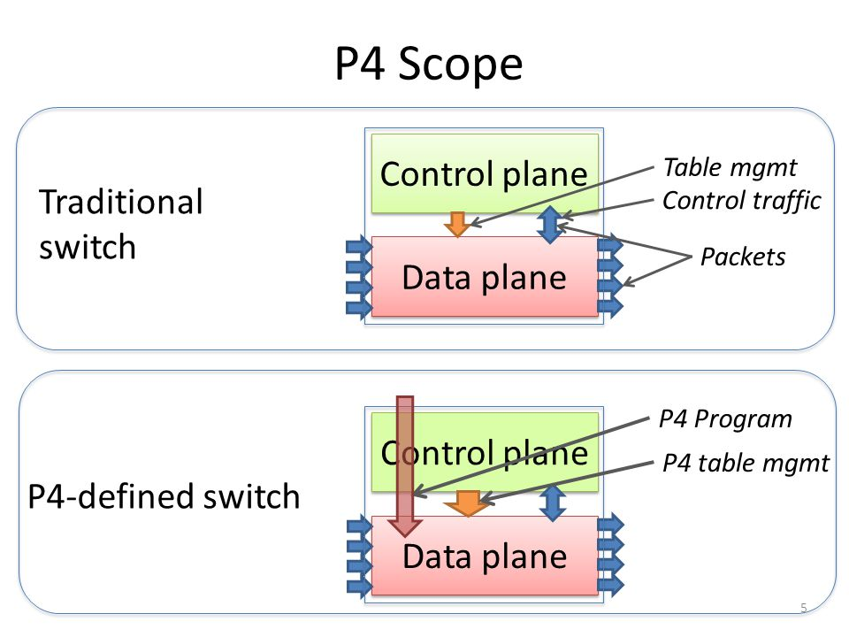 P4 Scope Control plane Data plane Control traffic Packets Table mgmt 5 Control plane Data plane P4 Program Traditional switch P4-defined switch P4 tab