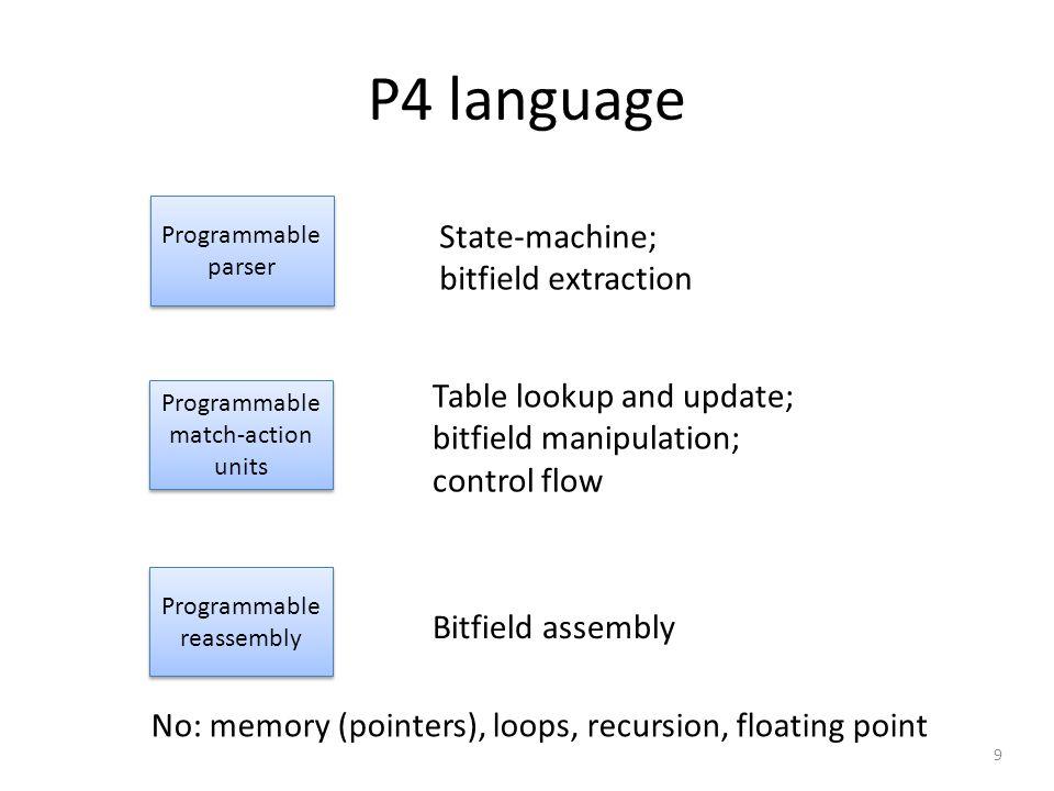 Parsing = State machines header_type ethernet_t { fields { dstAddr : 48; srcAddr : 48; etherType : 16; } parser parse_ethernet { extract(ethernet); return select(latest.etherType) { 0x8100 : parse_vlan; 0x800 : parse_ipv4; 0x86DD : parse_ipv6; } TCP New IPv4 IPv6 VLAN Eth 10