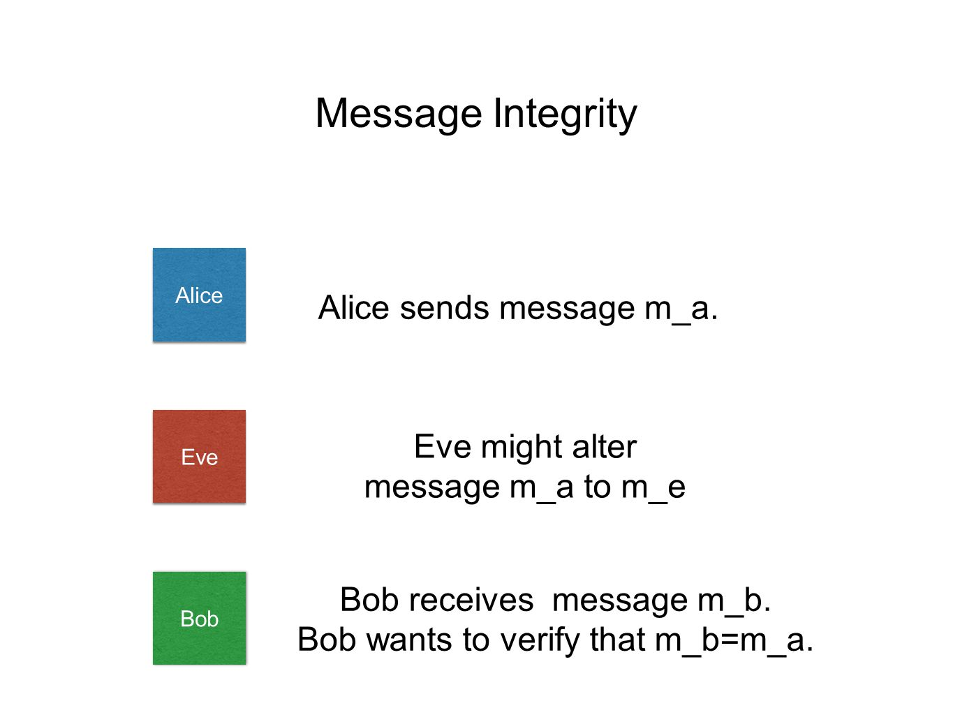 Message Integrity Alice Bob Alice sends message m_a.