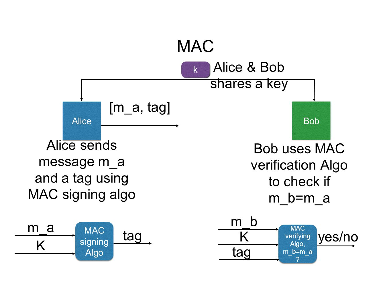 MAC Alice Bob Alice sends message m_a and a tag using MAC signing algo [m_a, tag] Bob uses MAC verification Algo to check if m_b=m_a MAC signing Algo m_a K tag MAC verifying Algo, m_b=m_a .
