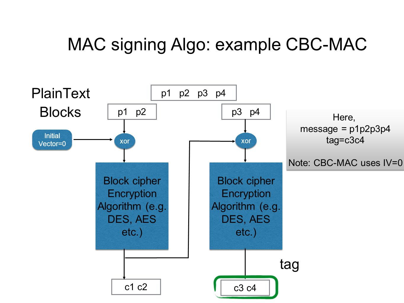 MAC signing Algo: example CBC-MAC p1p2p3p4 p1p2p3p4 PlainText Blocks c1 c2 Block cipher Encryption Algorithm (e.g.