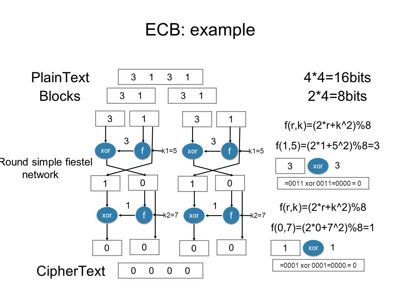 ECB: example 31313131 31313131 PlainText Blocks 4*4=16bits 2*4=8bits 31 f f =0011 xor 0011=0000 = 0 f(r,k)=(2*r+k^2)%8 f(1,5)=(2*1+5^2)%8=3 xor 3 3 3 k1=5 0 1 f f xor 1 k2=7 0 0 =0001 xor 0001=0000 = 0 f(r,k)=(2*r+k^2)%8 f(0,7)=(2*0+7^2)%8=1 1 xor 1 31 f f 3 k1=5 0 1 f f xor 1 k2=7 0 0 00000000 CipherText 2 Round simple fiestel network