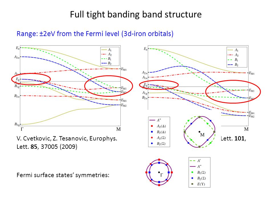 Full tight banding band structure Range: ±2eV from the Fermi level (3d-iron orbitals) V.