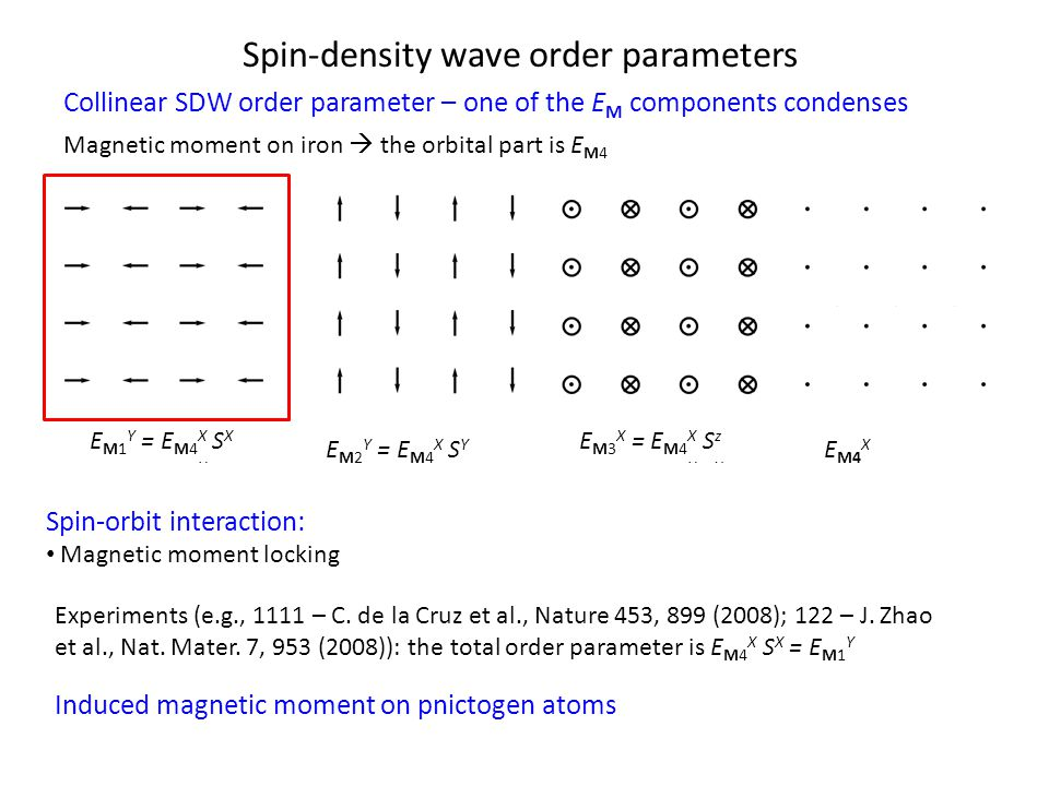 Spin-density wave order parameters Collinear SDW order parameter – one of the E M components condenses E M1 Y = E M4 X S X = E M2 Y S z E M2 Y = E M4 X S Y E M3 X = E M4 X S z = E M2 Y S X E M4 X = E M2 Y S Y Spin-orbit interaction: Magnetic moment locking Magnetic moment on iron  the orbital part is E M4 Experiments (e.g., 1111 – C.