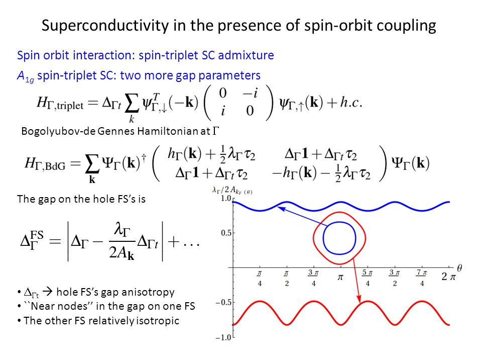 Superconductivity in the presence of spin-orbit coupling Spin orbit interaction: spin-triplet SC admixture A 1g spin-triplet SC: two more gap parameters The gap on the hole FS's is   t  hole FS's gap anisotropy ``Near nodes'' in the gap on one FS The other FS relatively isotropic Bogolyubov-de Gennes Hamiltonian at 