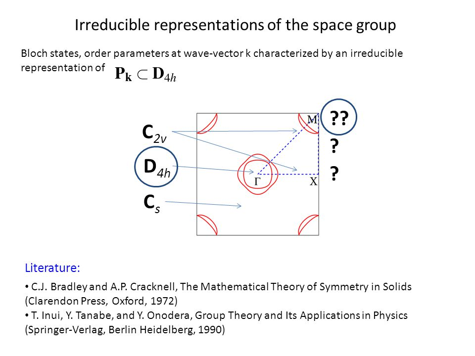 Irreducible representations of the space group Bloch states, order parameters at wave-vector k characterized by an irreducible representation of D 4h C 2v CsCs ?.