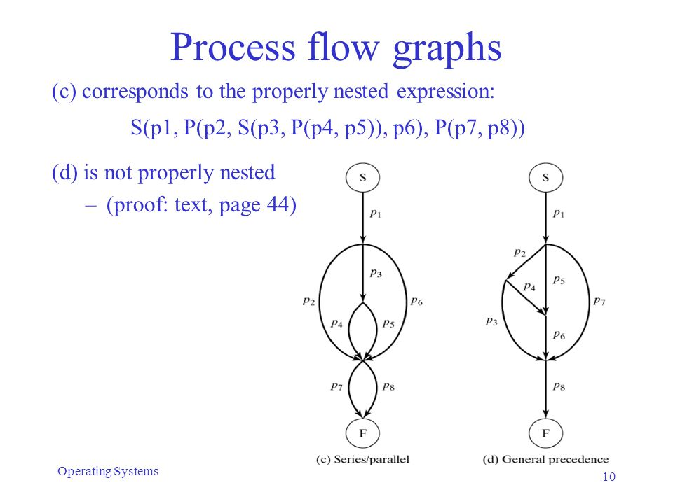 Process flow graphs (c) corresponds to the properly nested expression: S(p1, P(p2, S(p3, P(p4, p5)), p6), P(p7, p8)) (d) is not properly nested –(proo