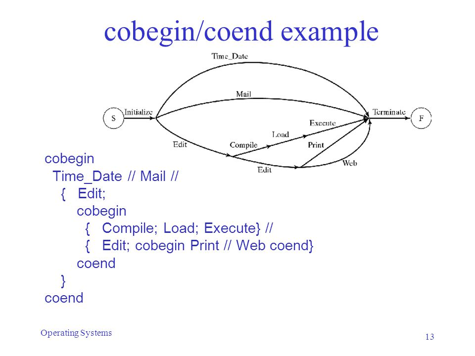 cobegin/coend example 13 Operating Systems cobegin Time_Date // Mail // { Edit; cobegin { Compile; Load; Execute} // { Edit; cobegin Print // Web coen