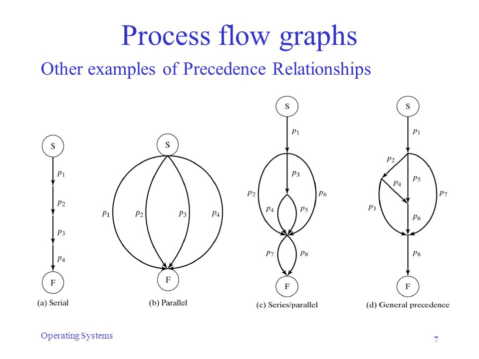 Process flow graphs (PFG) Challenge: devise programming language constructs to capture PFG Special case: Properly Nested Graphs A graph is properly nested if it corresponds to a properly nested expression, where –S(p1, p2, …) describes serial execution of p1, p2, … –P(p1, p2, …) describes parallel execution of p1, p2, … 8 Operating Systems
