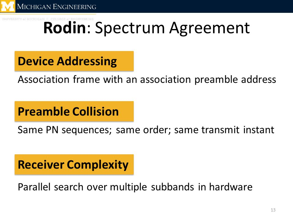 Rodin: Spectrum Agreement 13 Device Addressing Receiver Complexity Preamble Collision Association frame with an association preamble address Same PN s