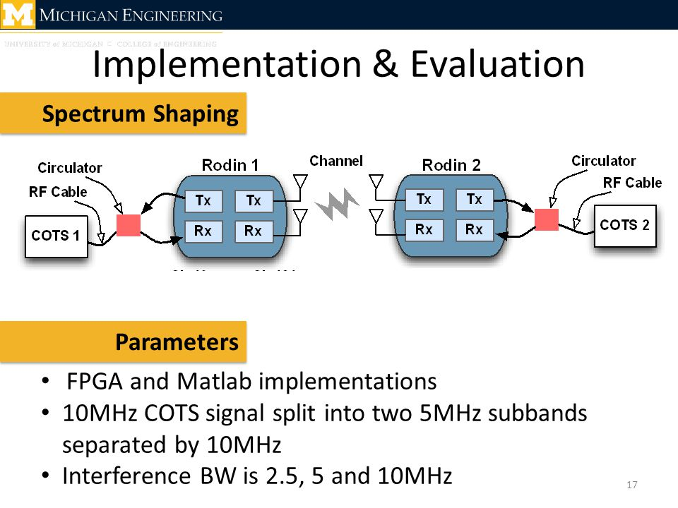 Implementation & Evaluation Spectrum Shaping FPGA and Matlab implementations 10MHz COTS signal split into two 5MHz subbands separated by 10MHz Interfe