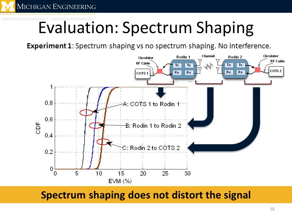 Evaluation: Spectrum Shaping Experiment 1: Spectrum shaping vs no spectrum shaping. No interference. Spectrum shaping does not distort the signal 18