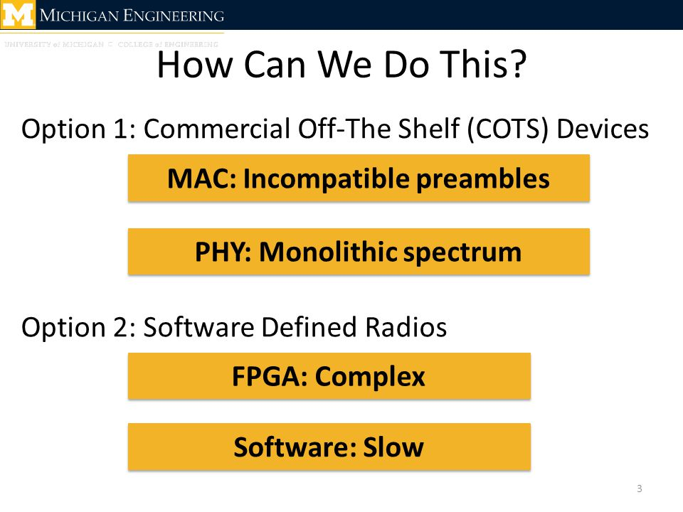 Our Solution: Rodin 14 PHY MAC NET TRANS APP MAC COTS SDR Hybrid Architecture Per-Frame Spectrum Shaping Spectrum-Agile Preamble Rodin