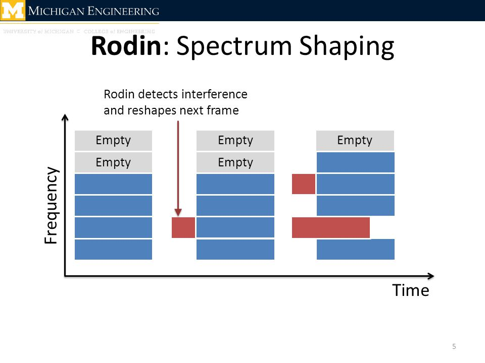 Rodin: Spectrum Shaping 6 Rodin splits a monolithic spectrum into two subbands: From COTS To Channel