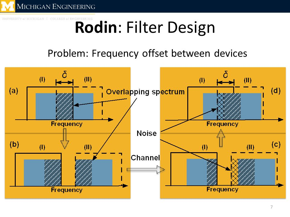 Rodin: Filter Design 7 Problem: Frequency offset between devices