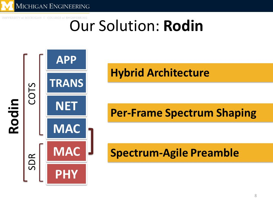 Our Solution: Rodin 8 PHY MAC NET TRANS APP MAC COTS SDR Hybrid Architecture Per-Frame Spectrum Shaping Spectrum-Agile Preamble Rodin