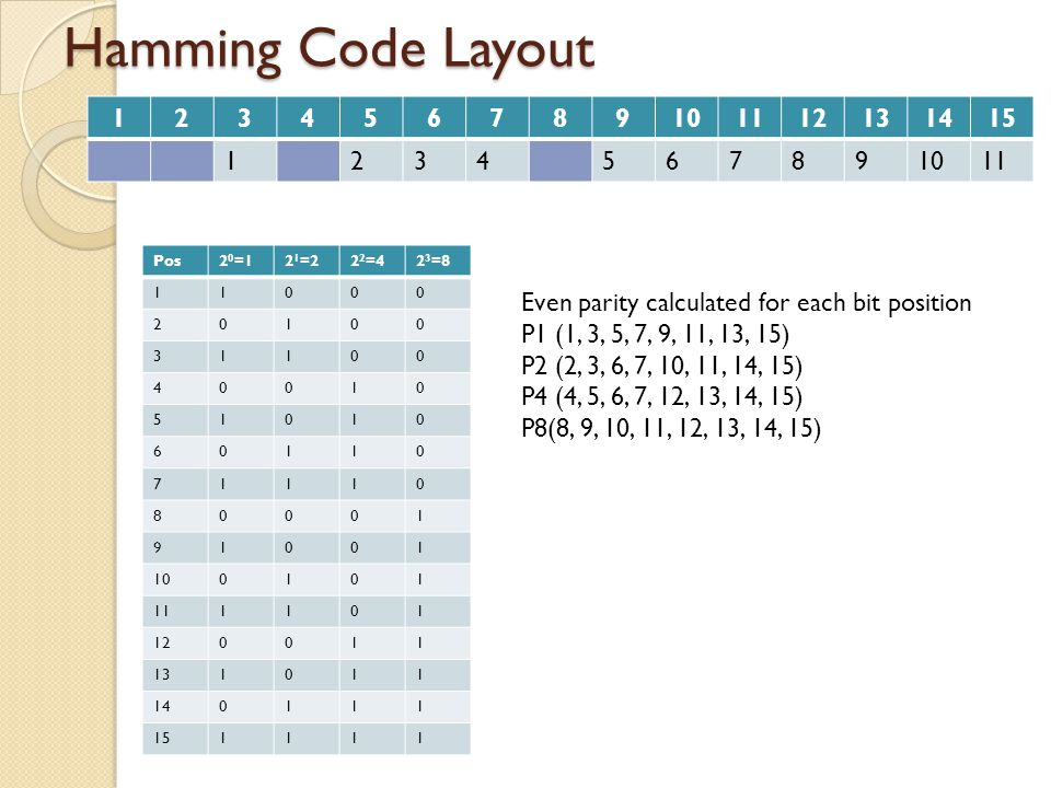 Hamming Code Layout 123456789101112131415 10101101011 P1 P2 P4 P8 111001011101011 Even parity calculated for each bit position P1 (1, 3, 5, 7, 9, 11, 13, 15) P2 (2, 3, 6, 7, 10, 11, 14, 15) P4 (4, 5, 6, 7, 12, 13, 14, 15) P8(8, 9, 10, 11, 12, 13, 14, 15) For code: 10101101011 P1 = 1 P2 = 1 P4 = 0 P8 = 1