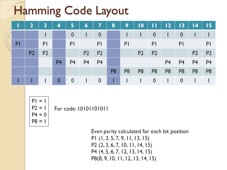 Hamming Code Layout 123456789101112131415 10101101011 P1 P2 P4 P8 111001011101011 Even parity calculated for each bit position P1 (1, 3, 5, 7, 9, 11,