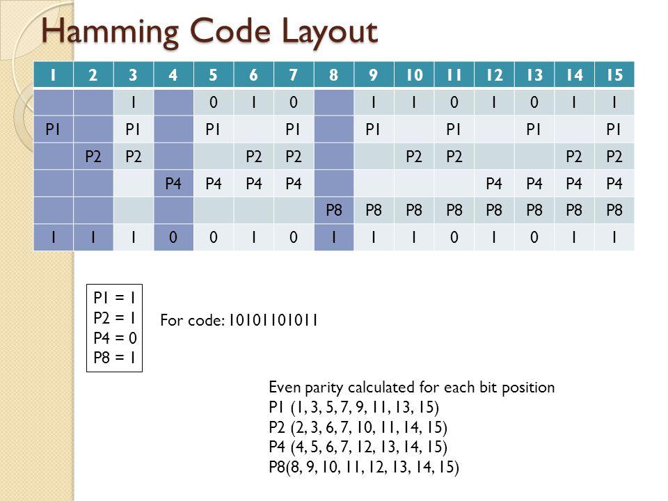 Hamming Code (1 error) 123456789101112131415 10101101011 P1 P2 P4 P8 111001011101011 111001011101001 Even parity calculated for each bit position P1 (1, 3, 5, 7, 9, 11, 13, 15) P2 (2, 3, 6, 7, 10, 11, 14, 15) P4 (4, 5, 6, 7, 12, 13, 14, 15) P8(8, 9, 10, 11, 12, 13, 14, 15) A S P1 = 1 1 P2 = 1 0 P4 = 0 1 P8 = 1 0 Xmit Rec 2, 4, and 8 incorrect 2 + 4 + 8 = 14 A = Actual Parity S = Should be Parity