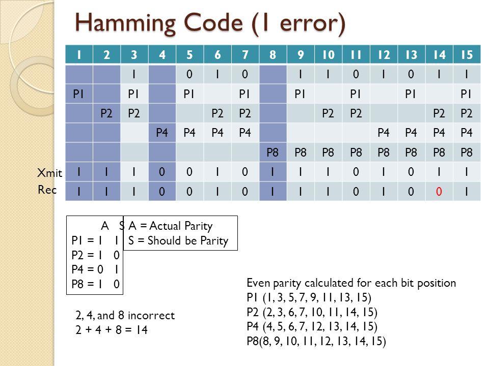 Hamming Code (2 errors) 123456789101112131415 10101101011 P1 P2 P4 P8 111001011101011 111001010101001 Even parity calculated for each bit position P1 (1, 3, 5, 7, 9, 11, 13, 15) P2 (2, 3, 6, 7, 10, 11, 14, 15) P4 (4, 5, 6, 7, 12, 13, 14, 15) P8(8, 9, 10, 11, 12, 13, 14, 15) A S P1 = 1 0 P2 = 1 0 P4 = 0 1 P8 = 1 1 Xmit Rec 1,2, and 4 incorrect 1 + 2 + 4 = 7 Fix 7, will still have parity problem A = Actual Parity S = Should be Parity