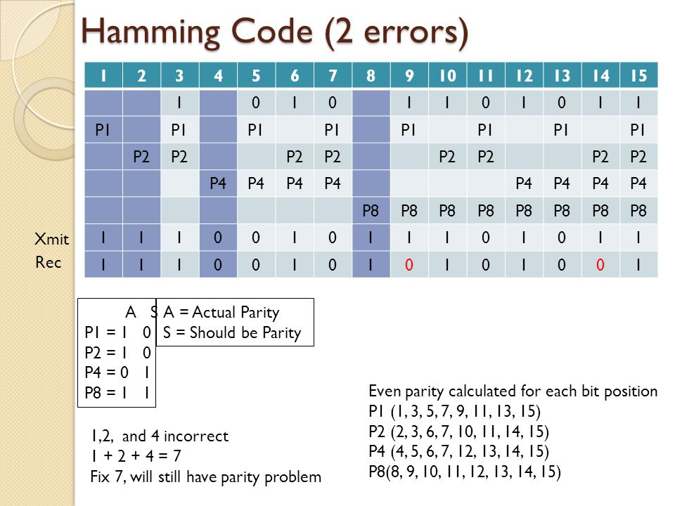 Hamming Code (2 errors) 123456789101112131415 10101101011 P1 P2 P4 P8 111001011101011 111001010101001 Even parity calculated for each bit position P1