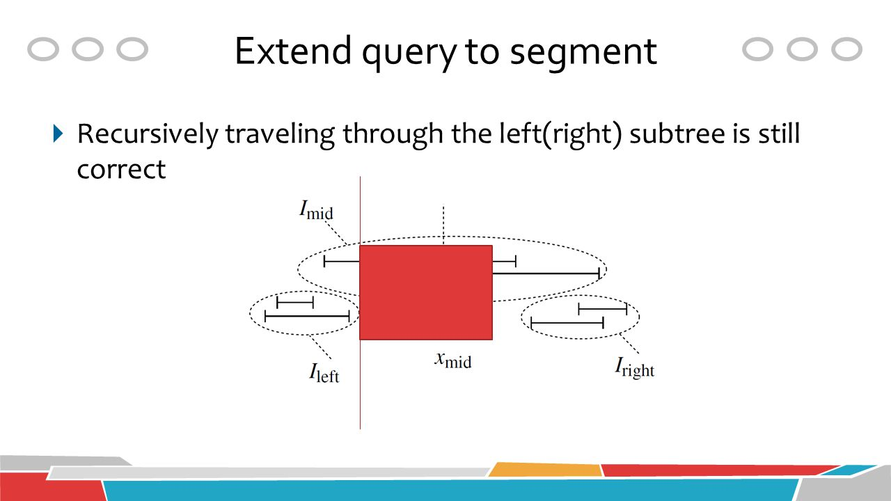  Recursively traveling through the left(right) subtree is still correct