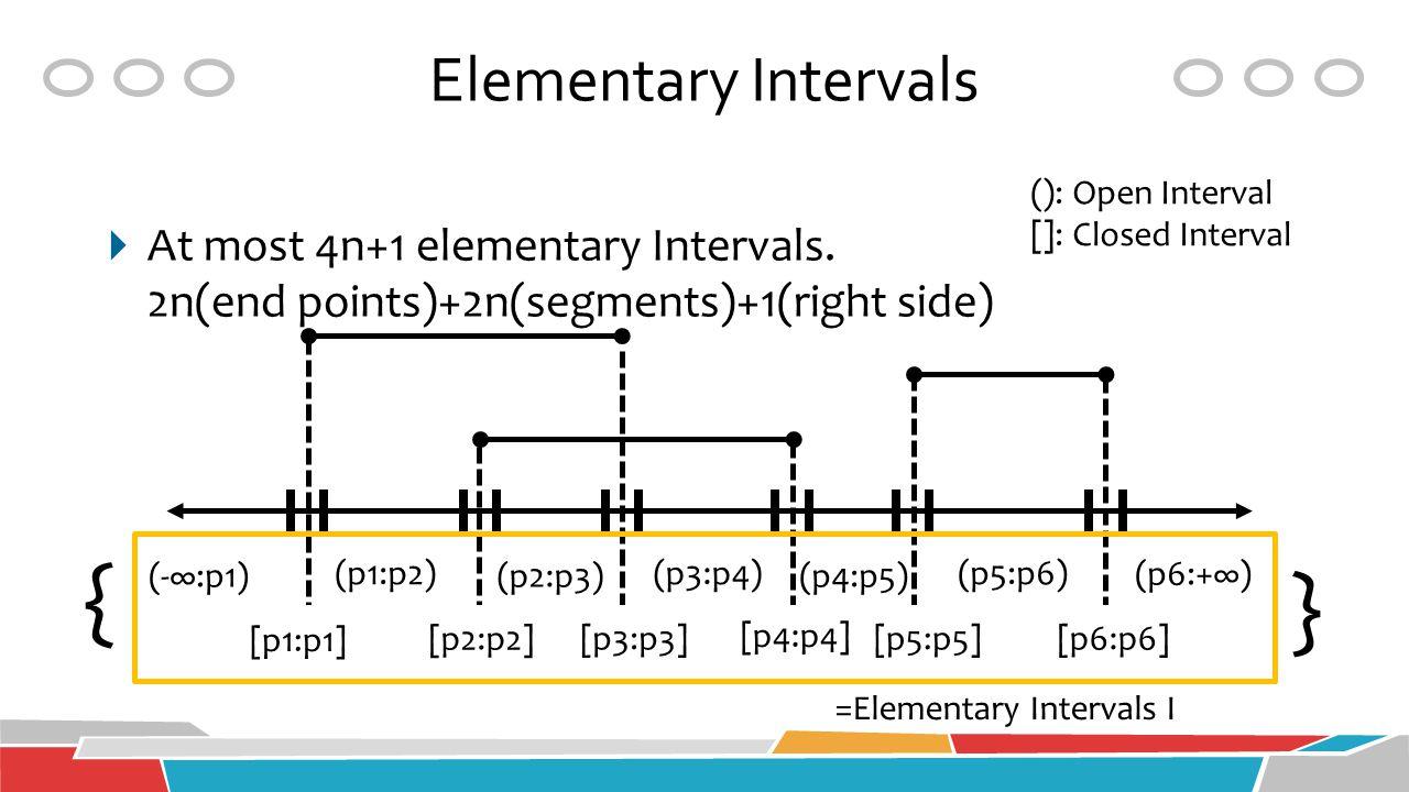 Elementary Intervals (-∞:p1) (p1:p2) (p2:p3) (p3:p4) (p4:p5) (p5:p6) (p6:+∞) [p1:p1] [p2:p2] [p3:p3] [p4:p4] [p5:p5][p6:p6] (): Open Interval []: Clos