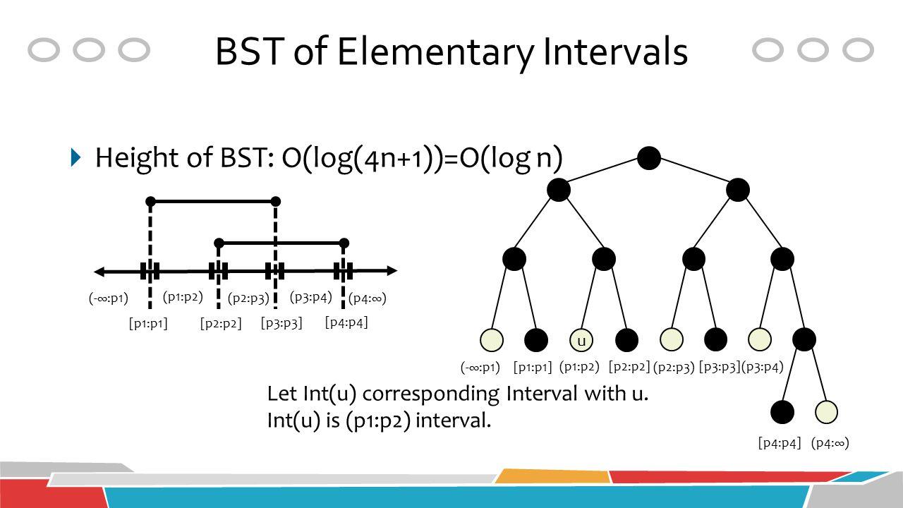 BST of Elementary Intervals (-∞:p1) (p1:p2) (p2:p3) (p3:p4) (p4:∞) [p1:p1] [p2:p2] [p3:p3] [p4:p4] u (-∞:p1)[p1:p1] [p2:p2](p1:p2) (p2:p3) [p3:p3] (p3