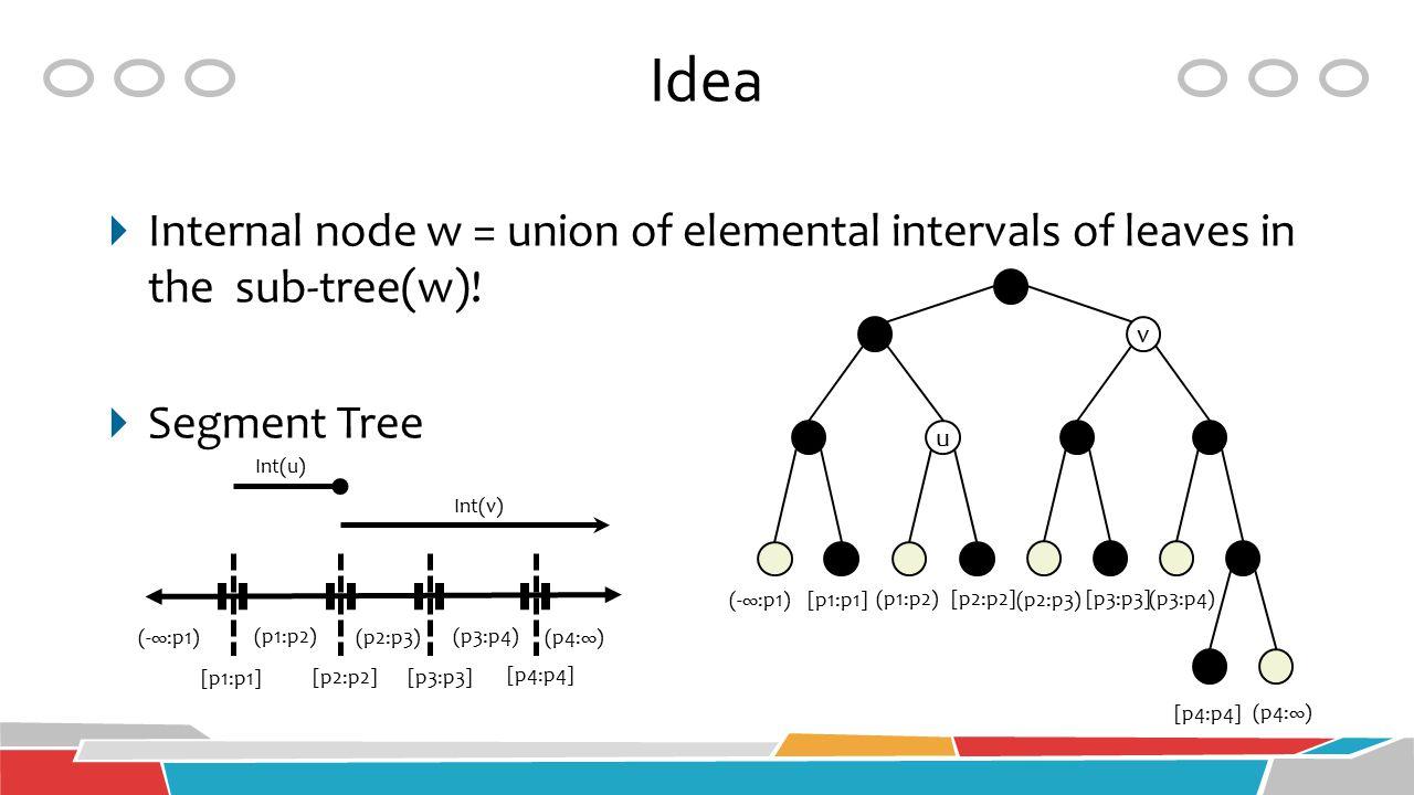 Idea  Internal node w = union of elemental intervals of leaves in the sub-tree(w)!  Segment Tree (-∞:p1) (p1:p2) (p2:p3) (p3:p4) (p4:∞) [p1:p1] [p2: