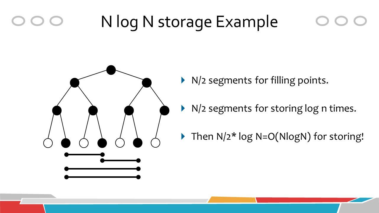 N log N storage Example  N/2 segments for filling points.  N/2 segments for storing log n times.  Then N/2* log N=O(NlogN) for storing!