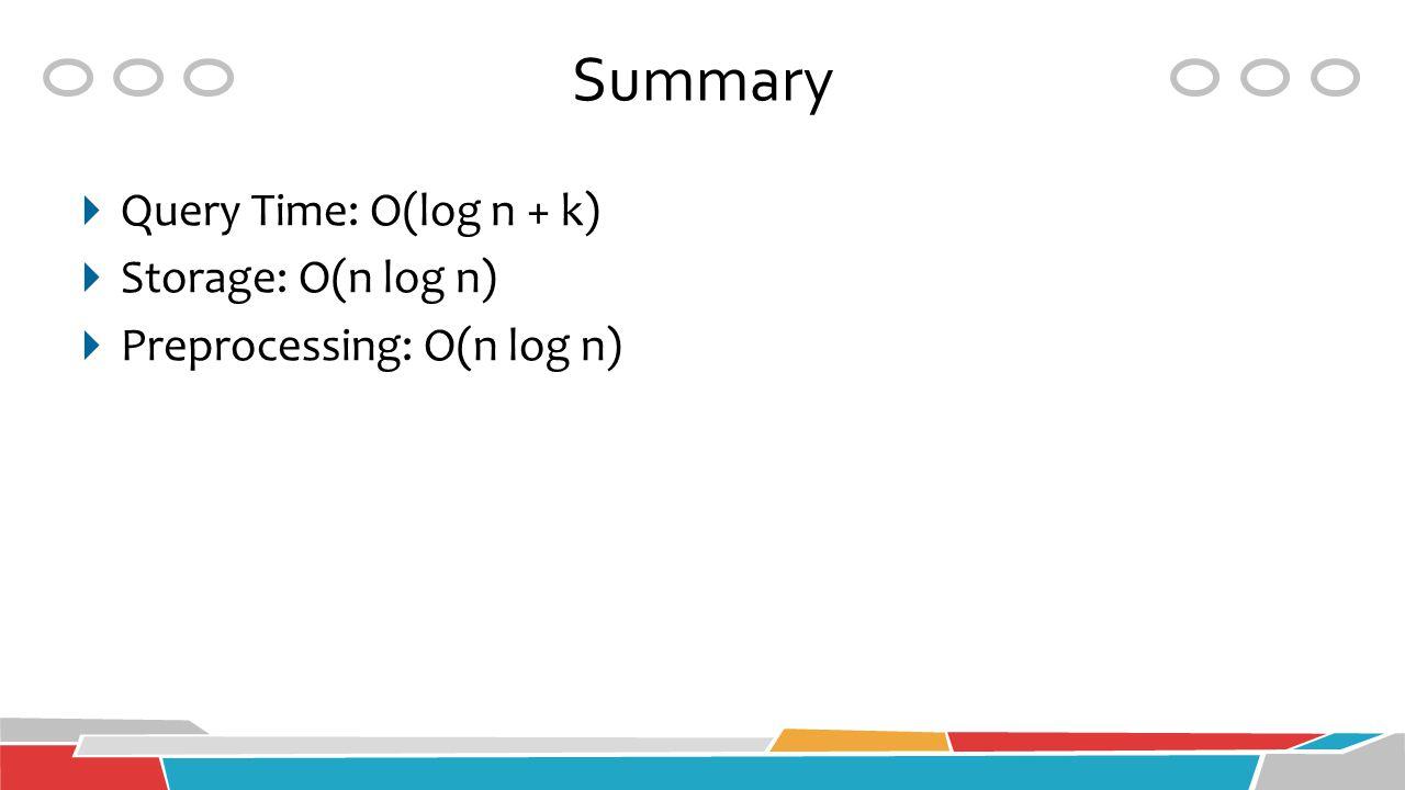 Summary  Query Time: O(log n + k)  Storage: O(n log n)  Preprocessing: O(n log n)