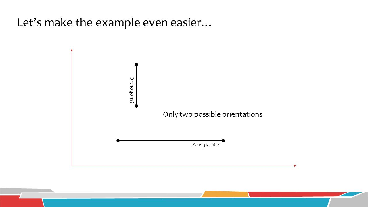 Let's make the example even easier… Only two possible orientations Axis-parallel Orthogonal