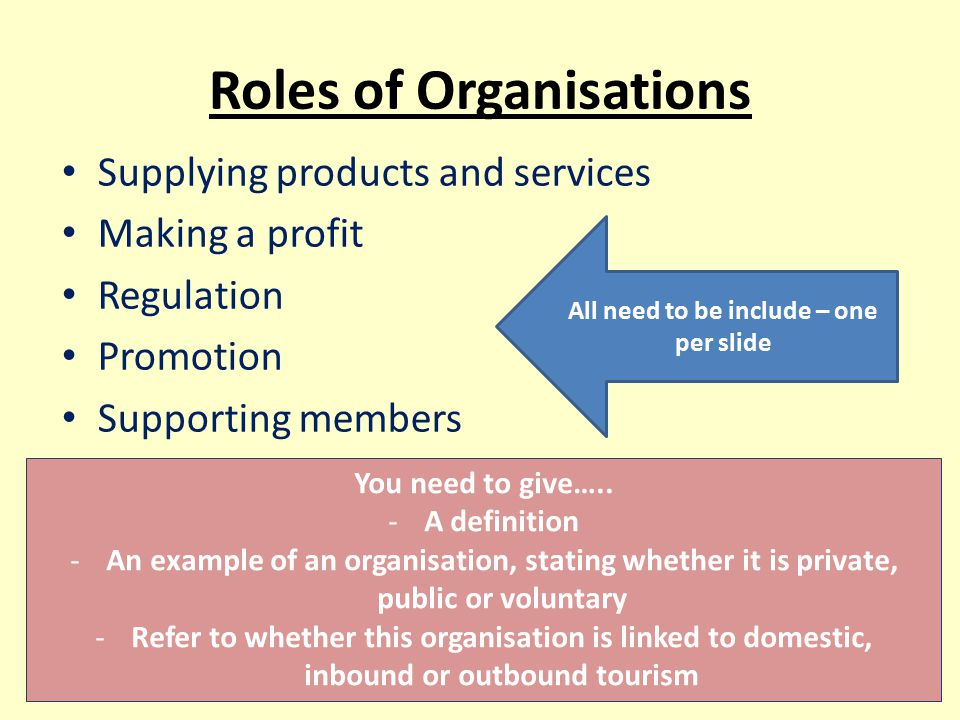 Roles of Organisations Supplying products and services Making a profit Regulation Promotion Supporting members All need to be include – one per slide You need to give…..