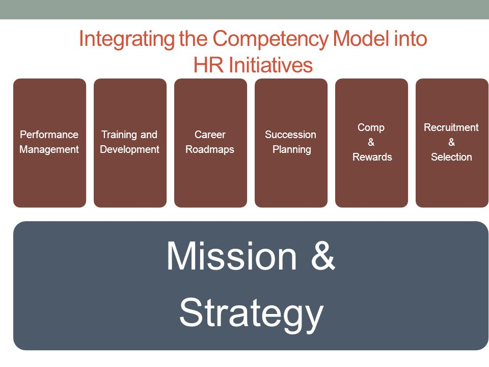 Integrating the Competency Model into HR Initiatives Mission & Strategy Performance Management Training and Development Career Roadmaps Succession Pla