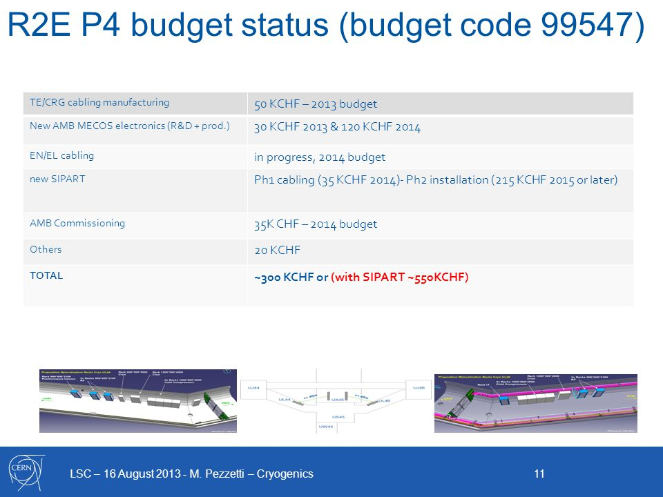 LSC – 16 August 2013 - M. Pezzetti – Cryogenics 11 R2E P4 budget status (budget code 99547) TE/CRG cabling manufacturing 50 KCHF – 2013 budget New AMB