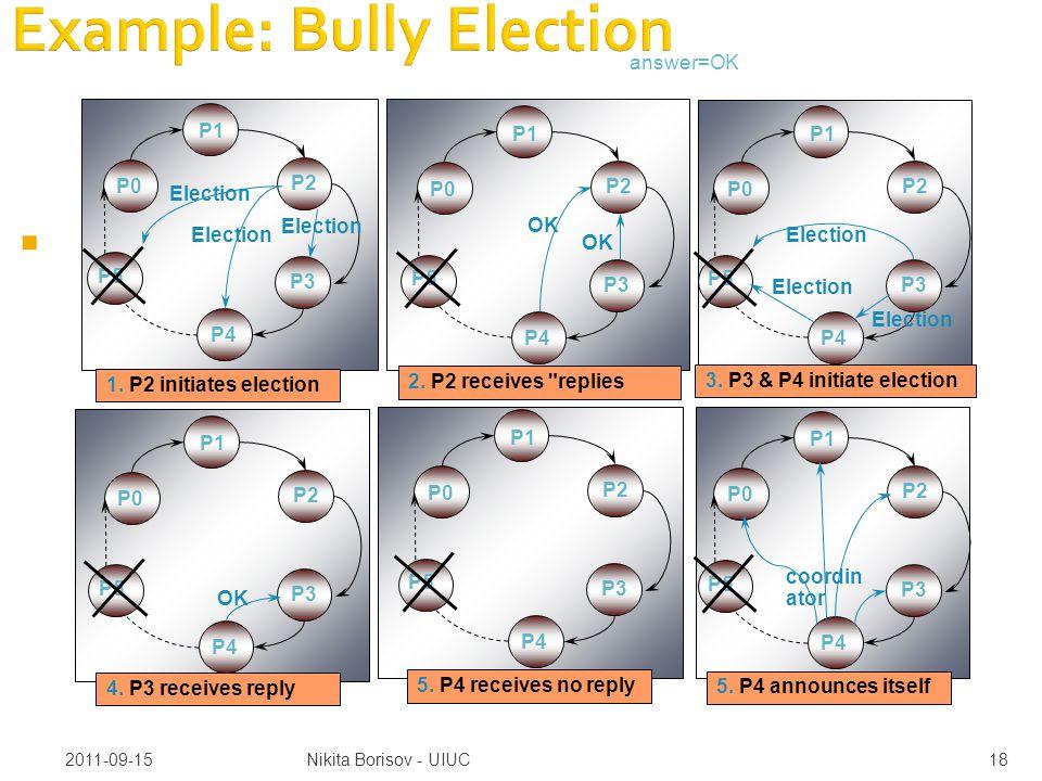2011-09-15Nikita Borisov - UIUC18 Example: Bully Election  OK P1 P2 P3 P4 P0 P5 1.
