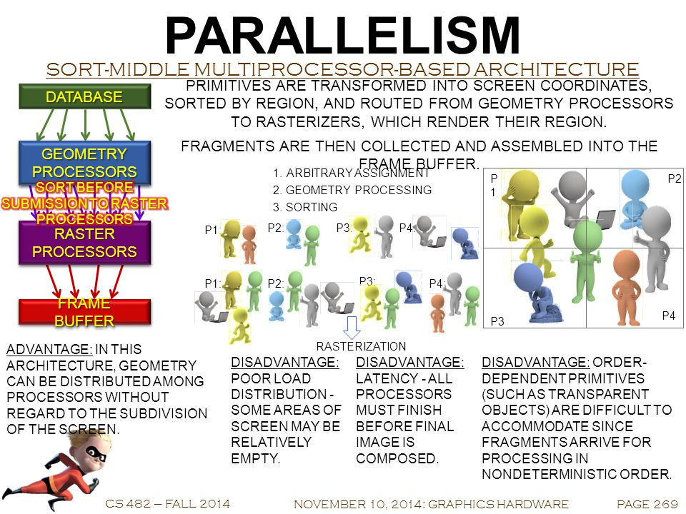 PARALLELISM CS 482 – FALL 2014 SORT-MIDDLE MULTIPROCESSOR-BASED ARCHITECTURE NOVEMBER 10, 2014: GRAPHICS HARDWAREPAGE 269 FRAME BUFFER RASTER PROCESSORS GEOMETRY PROCESSORS DATABASE PRIMITIVES ARE TRANSFORMED INTO SCREEN COORDINATES, SORTED BY REGION, AND ROUTED FROM GEOMETRY PROCESSORS TO RASTERIZERS, WHICH RENDER THEIR REGION.