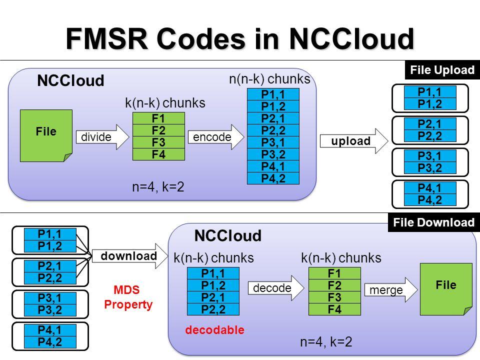 FMSR Codes in NCCloud 11 P1,1 P1,2 P2,1 P2,2 P3,1 P3,2 P4,1 P4,2 F1 F2 F3 F4 k(n-k) chunks NCCloud divideencode P1,1 P1,2 P2,1 P2,2 P3,1 P3,2 P4,1 P4,