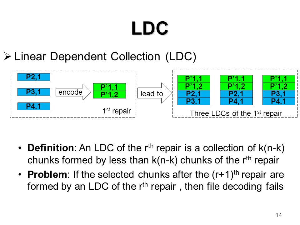  Linear Dependent Collection (LDC) P'1,1 P'1,2 P2,1 P3,1 P'1,1 P'1,2 P2,1 P4,1 P'1,1 P'1,2 P3,1 P4,1 encode P2,1 P3,1 P4,1 P'1,1 P'1,2 1 st repair le