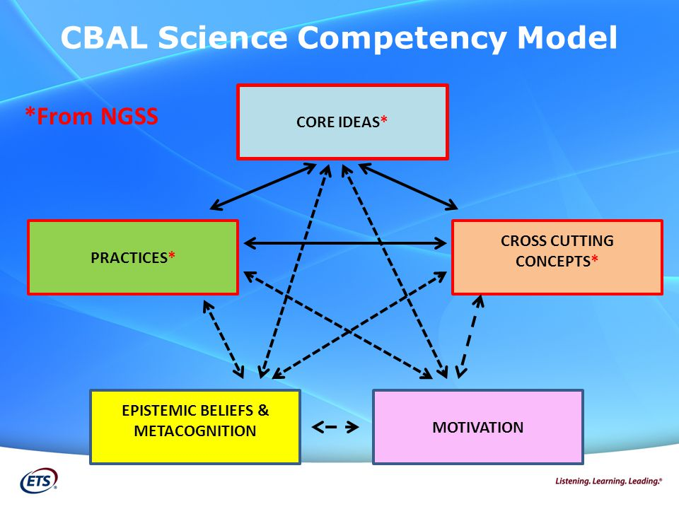 CORE IDEAS* PRACTICES* CROSS CUTTING CONCEPTS* EPISTEMIC BELIEFS & METACOGNITION MOTIVATION CBAL Science Competency Model *From NGSS